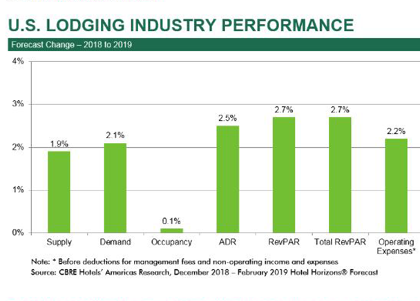 CBRE Research Forecasts Healthy RevPar Growth for U S  Hotels in